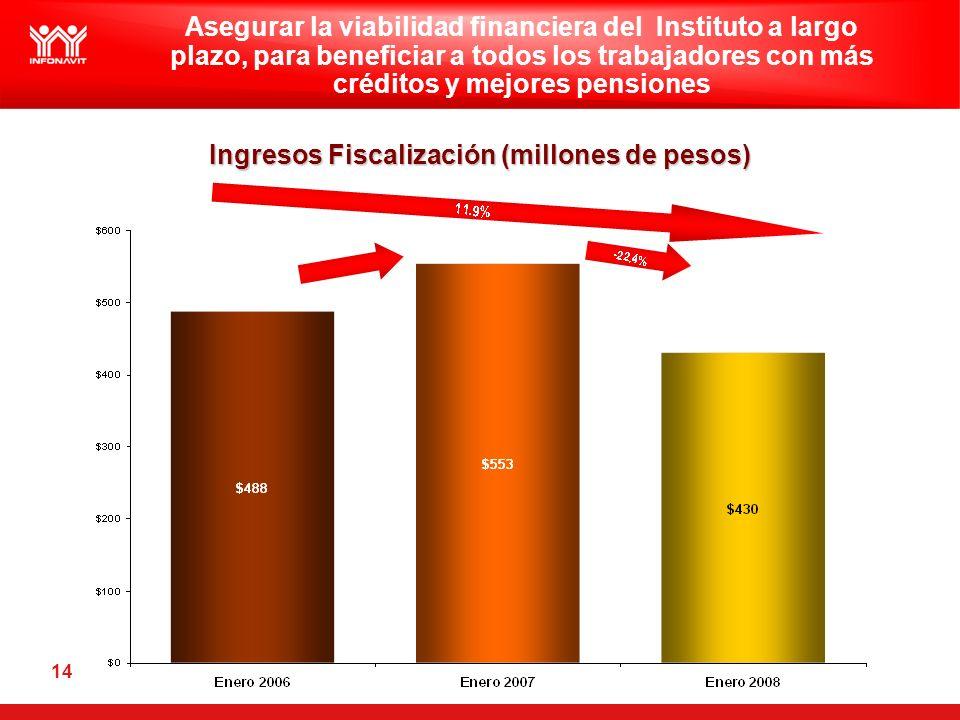 14 Ingresos Fiscalización (millones de pesos) Asegurar la viabilidad financiera del Instituto a largo plazo, para beneficiar a todos los trabajadores