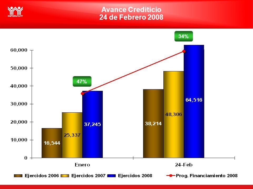 2 Avance Crediticio 24 de Febrero 2008 47% 34%