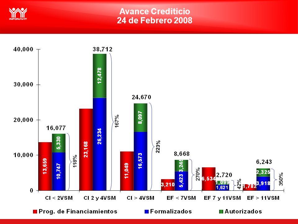 4 Avance Crediticio 24 de Febrero 2008 350% 118% 42% 223% 167% 270%