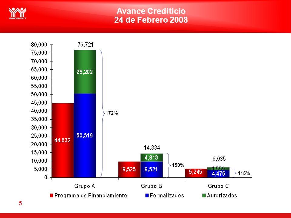 5 Avance Crediticio 24 de Febrero 2008 172% 150% 115%