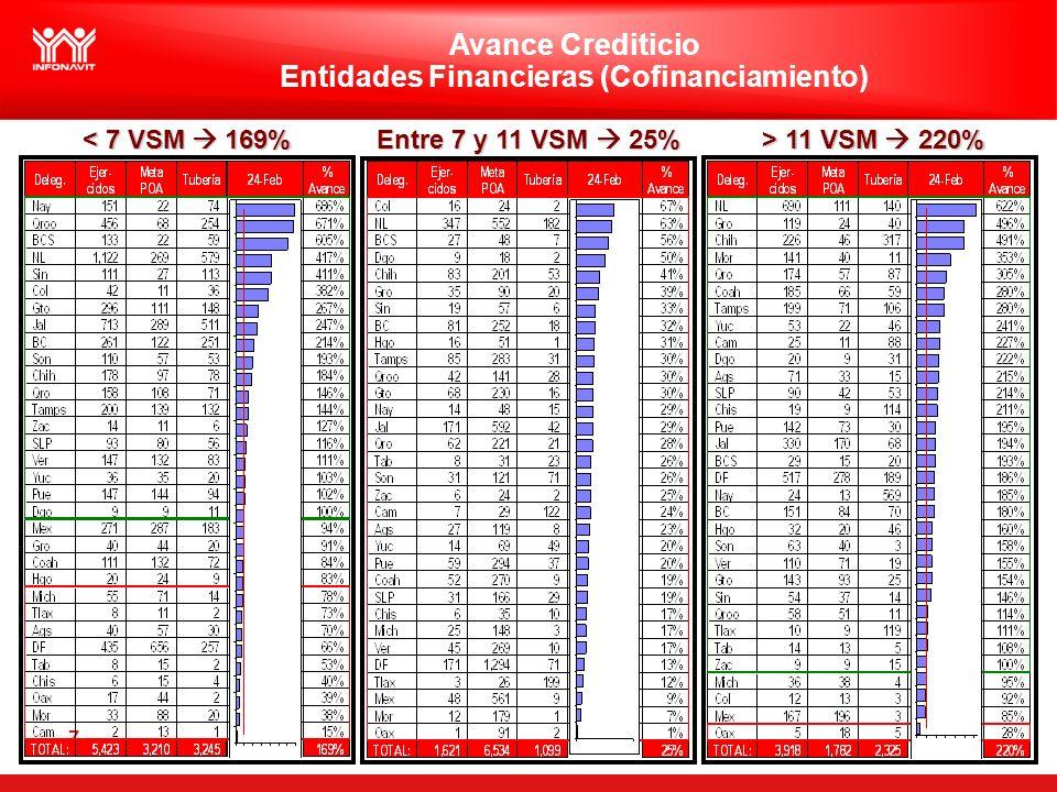 7 < 7 VSM 169% Entre 7 y 11 VSM 25% > 11 VSM 220% Avance Crediticio Entidades Financieras (Cofinanciamiento)