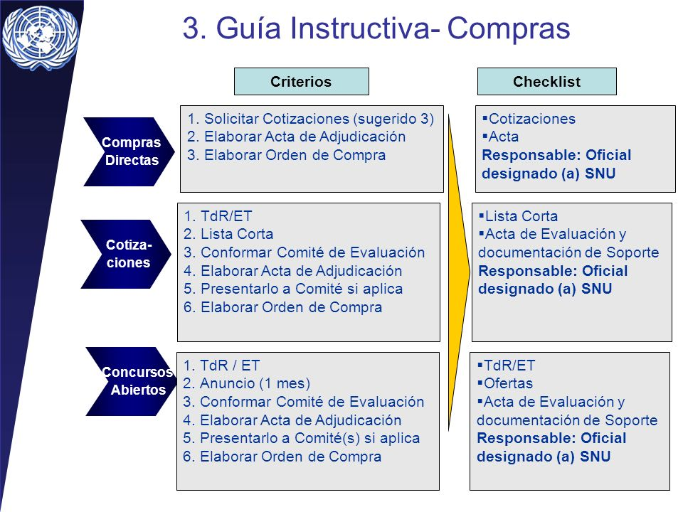 3.Guía Instructiva- Compras AS ISTO BE Compras Directas Concursos Abiertos CriteriosChecklist 1.