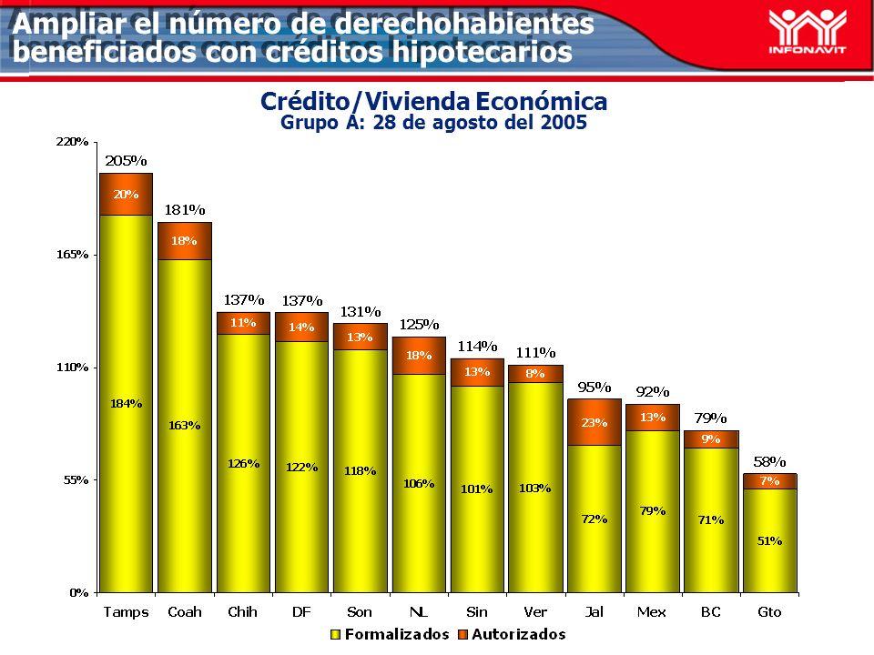 Crédito/Vivienda Económica Grupo A: 28 de agosto del 2005 Ampliar el número de derechohabientes beneficiados con créditos hipotecarios