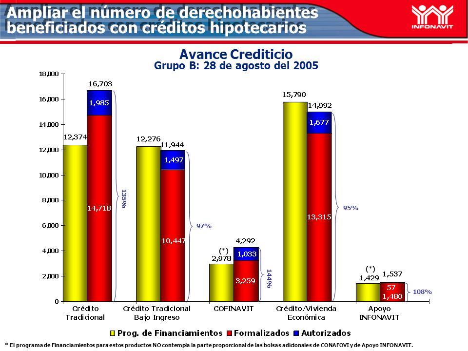 Avance Crediticio Grupo B: 28 de agosto del 2005 97% 108% Ampliar el número de derechohabientes beneficiados con créditos hipotecarios 95% 135% 144% (*) * El programa de Financiamientos para estos productos NO contempla la parte proporcional de las bolsas adicionales de CONAFOVI y de Apoyo INFONAVIT.