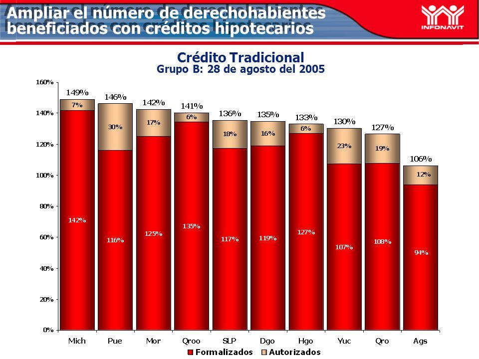 Ampliar el número de derechohabientes beneficiados con créditos hipotecarios Crédito Tradicional Grupo B: 28 de agosto del 2005