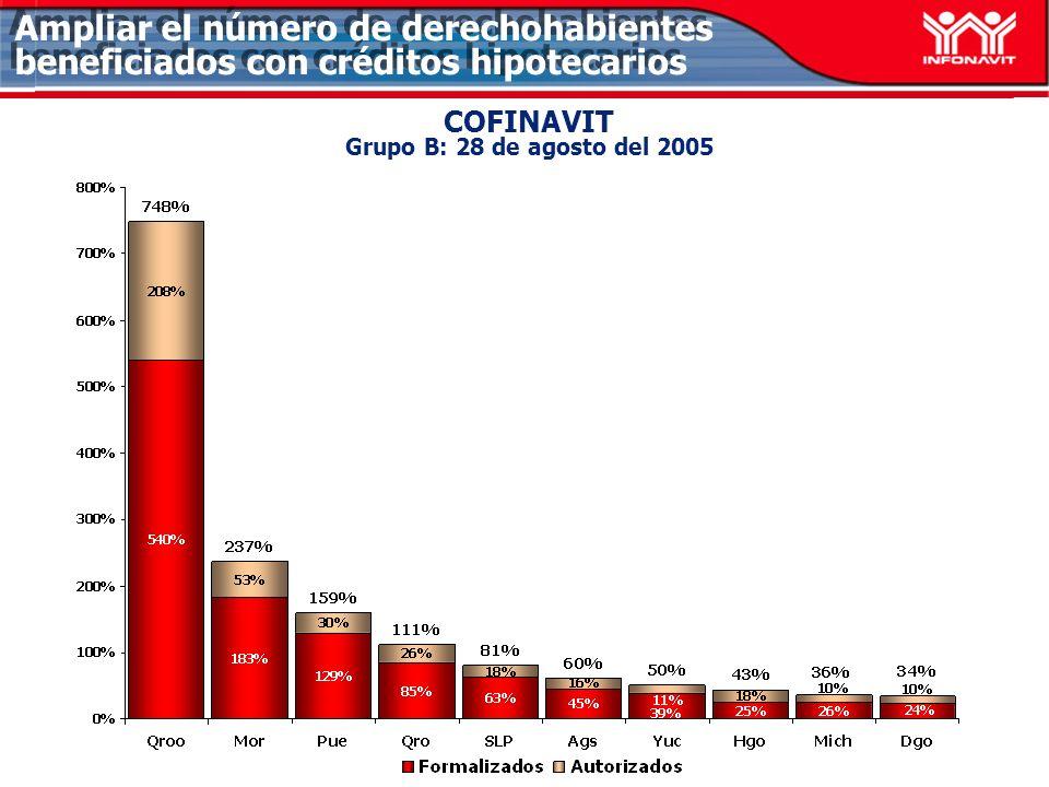 COFINAVIT Grupo B: 28 de agosto del 2005 Ampliar el número de derechohabientes beneficiados con créditos hipotecarios