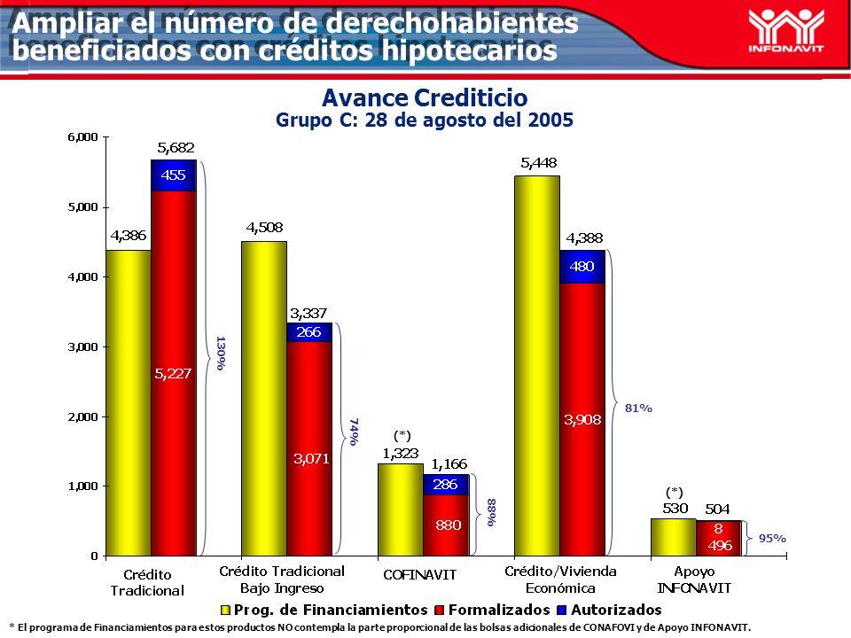 Avance Crediticio Grupo C: 28 de agosto del 2005 74% 81% 95% Ampliar el número de derechohabientes beneficiados con créditos hipotecarios 88% 130% (*) * El programa de Financiamientos para estos productos NO contempla la parte proporcional de las bolsas adicionales de CONAFOVI y de Apoyo INFONAVIT.