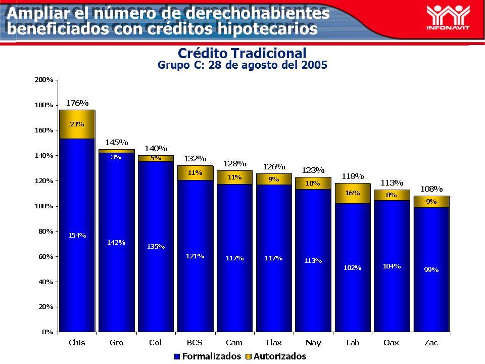 Ampliar el número de derechohabientes beneficiados con créditos hipotecarios Crédito Tradicional Grupo C: 28 de agosto del 2005