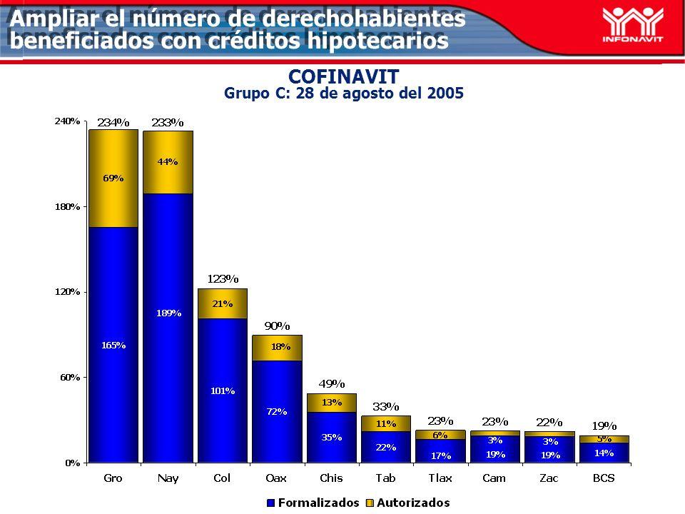 COFINAVIT Grupo C: 28 de agosto del 2005 Ampliar el número de derechohabientes beneficiados con créditos hipotecarios