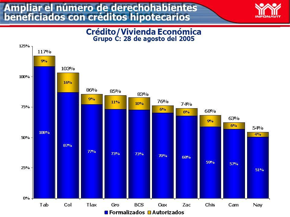 Crédito/Vivienda Económica Grupo C: 28 de agosto del 2005 Ampliar el número de derechohabientes beneficiados con créditos hipotecarios