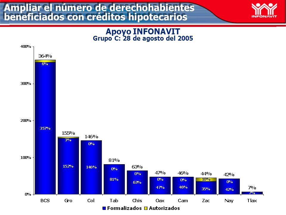 Apoyo INFONAVIT Grupo C: 28 de agosto del 2005 Ampliar el número de derechohabientes beneficiados con créditos hipotecarios