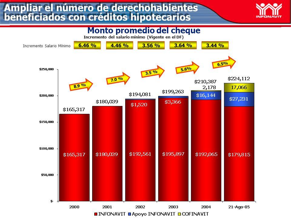 Monto promedio del cheque 6.46 % 4.46 % 3.56 % Incremento del salario mínimo (Vigente en el DF) 3.64 % Incremento Salario Mínimo 3.44 % 8.9 % 7.0 % 3.5 % 5.6% 6.5% Ampliar el número de derechohabientes beneficiados con créditos hipotecarios