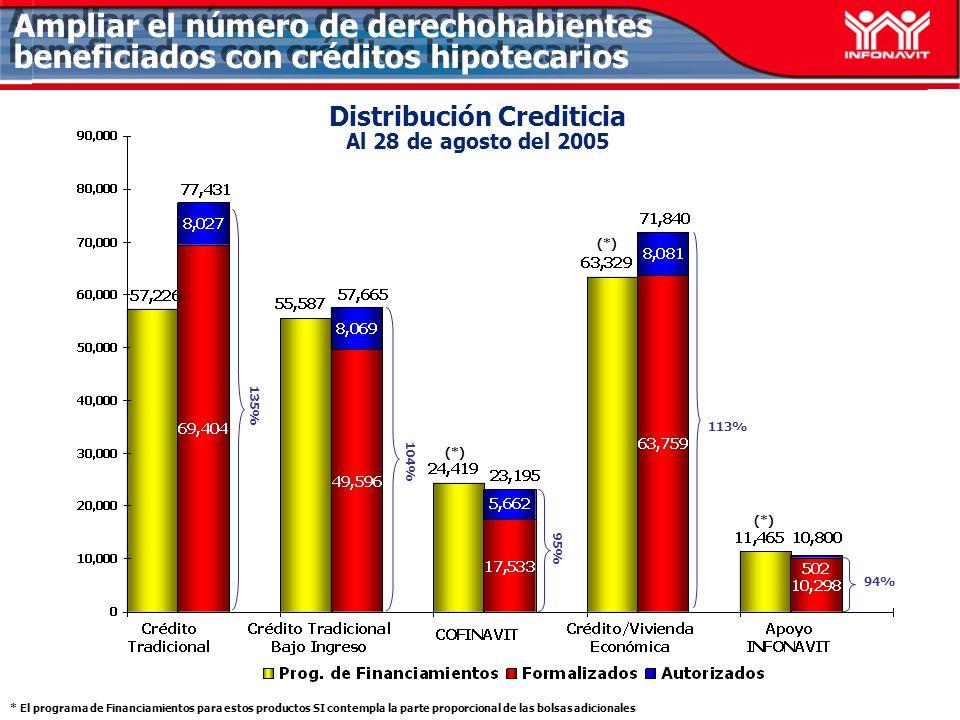 Distribución Crediticia Al 28 de agosto del 2005 94% 104% 135% Ampliar el número de derechohabientes beneficiados con créditos hipotecarios 113% 95% (*) * El programa de Financiamientos para estos productos SI contempla la parte proporcional de las bolsas adicionales (*)