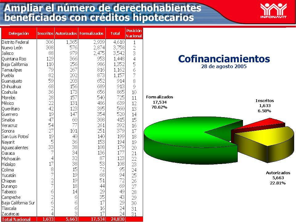Cofinanciamientos 28 de agosto 2005 Ampliar el número de derechohabientes beneficiados con créditos hipotecarios