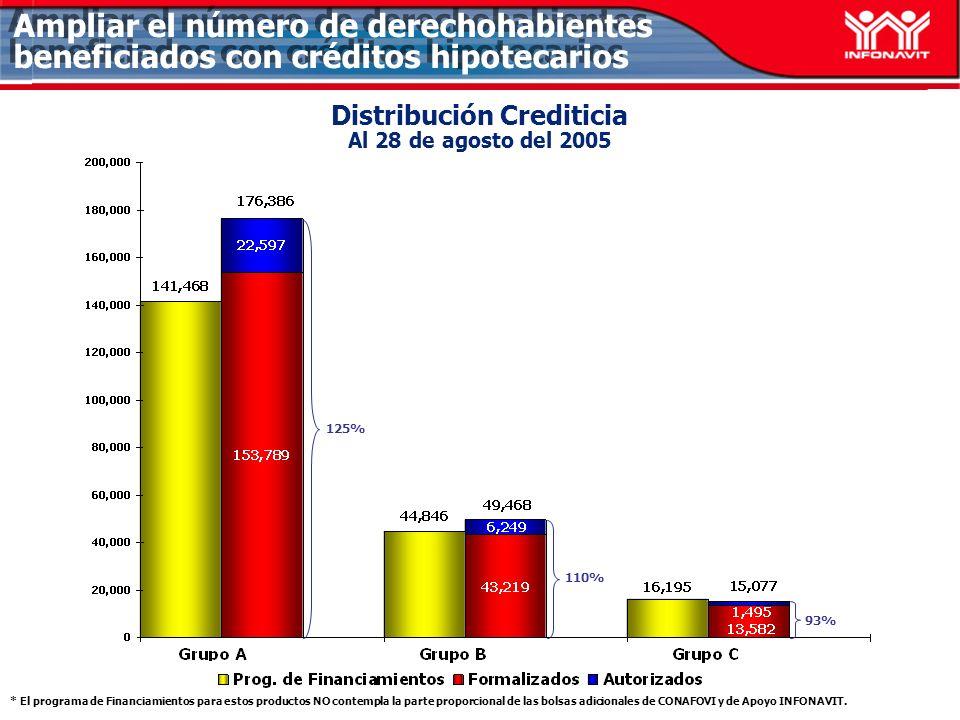 Distribución Crediticia Al 28 de agosto del 2005 125% 110% 93% Ampliar el número de derechohabientes beneficiados con créditos hipotecarios * El programa de Financiamientos para estos productos NO contempla la parte proporcional de las bolsas adicionales de CONAFOVI y de Apoyo INFONAVIT.