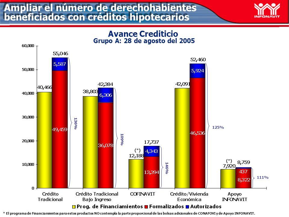 Avance Crediticio Grupo A: 28 de agosto del 2005 109% 125% 111% Ampliar el número de derechohabientes beneficiados con créditos hipotecarios 136% 146% (*) * El programa de Financiamientos para estos productos NO contempla la parte proporcional de las bolsas adicionales de CONAFOVI y de Apoyo INFONAVIT.