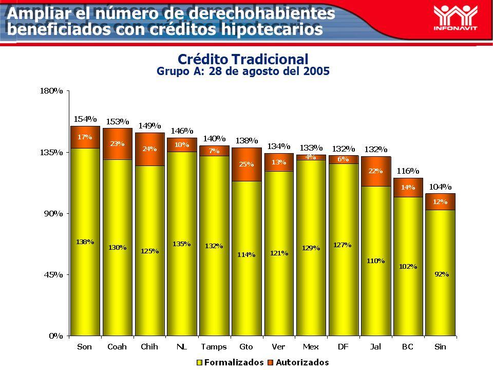 Ampliar el número de derechohabientes beneficiados con créditos hipotecarios Crédito Tradicional Grupo A: 28 de agosto del 2005
