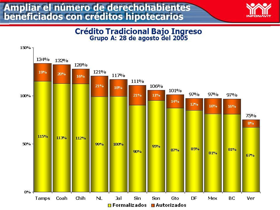 Ampliar el número de derechohabientes beneficiados con créditos hipotecarios Crédito Tradicional Bajo Ingreso Grupo A: 28 de agosto del 2005