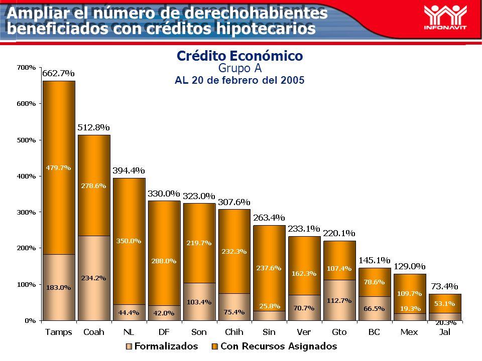 Crédito Económico Grupo A AL 20 de febrero del 2005 Ampliar el número de derechohabientes beneficiados con créditos hipotecarios
