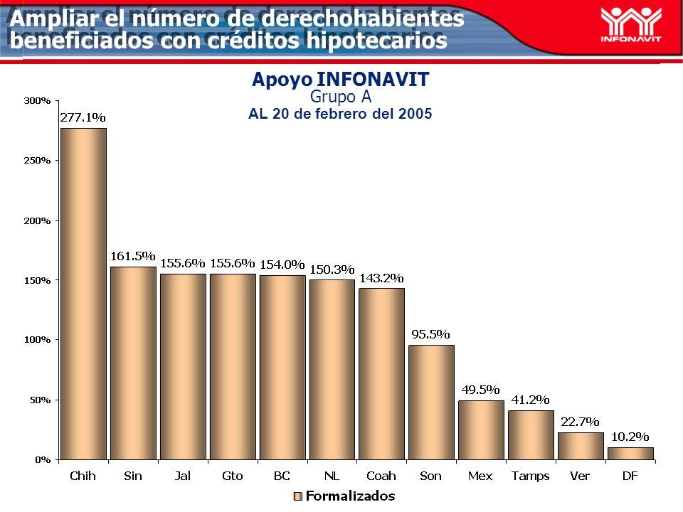 Apoyo INFONAVIT Grupo A AL 20 de febrero del 2005 Ampliar el número de derechohabientes beneficiados con créditos hipotecarios