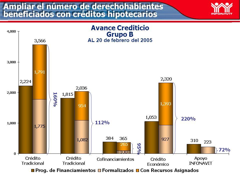 Avance Crediticio Grupo B AL 20 de febrero del 2005 112% 72% Ampliar el número de derechohabientes beneficiados con créditos hipotecarios 220% 160% 95%