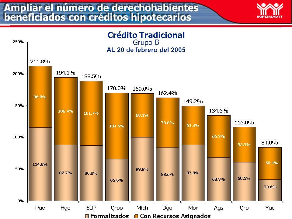 Ampliar el número de derechohabientes beneficiados con créditos hipotecarios Crédito Tradicional Grupo B AL 20 de febrero del 2005