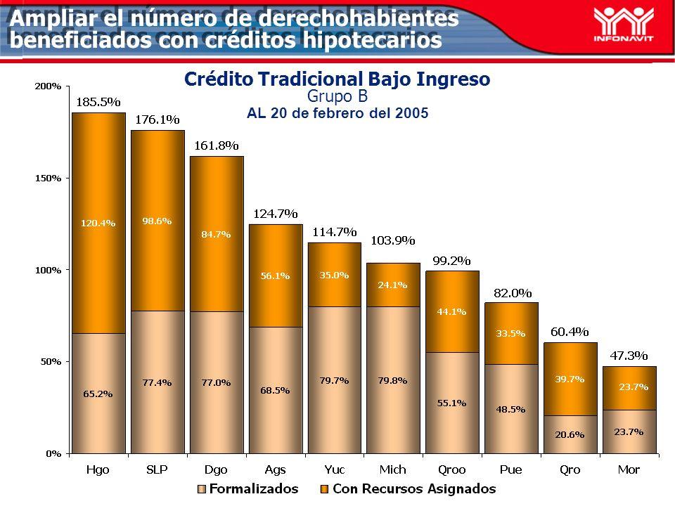 Ampliar el número de derechohabientes beneficiados con créditos hipotecarios Crédito Tradicional Bajo Ingreso Grupo B AL 20 de febrero del 2005
