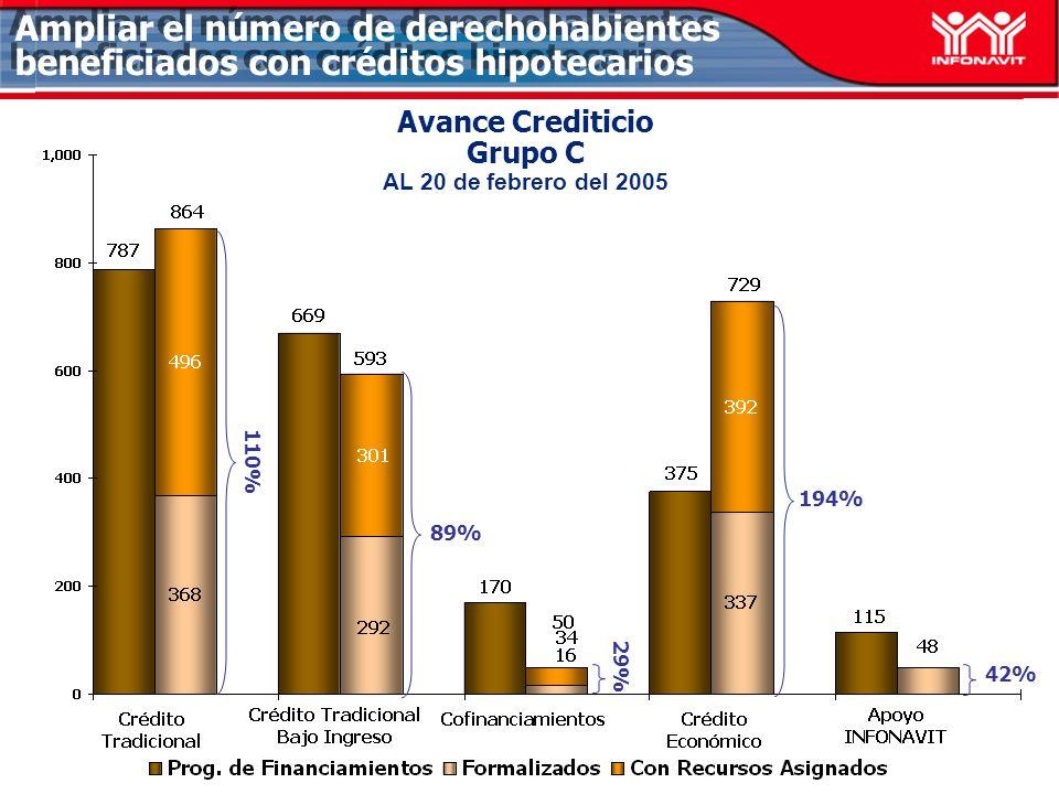Avance Crediticio Grupo C AL 20 de febrero del 2005 89% 194% 42% Ampliar el número de derechohabientes beneficiados con créditos hipotecarios 29% 110%