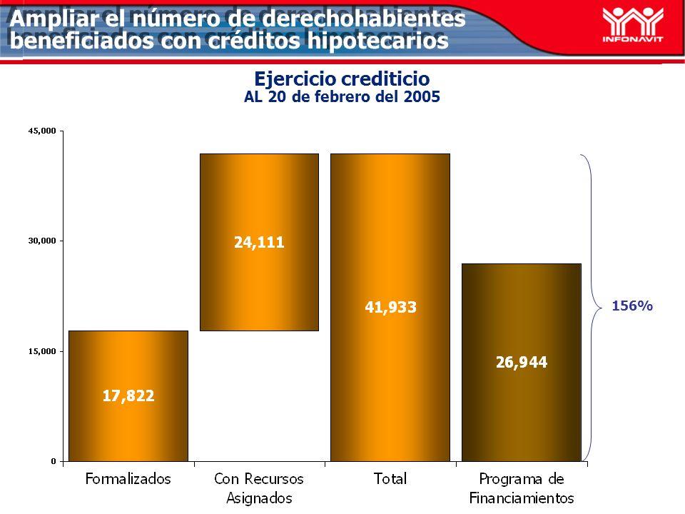Ejercicio crediticio AL 20 de febrero del 2005 Ampliar el número de derechohabientes beneficiados con créditos hipotecarios 156%