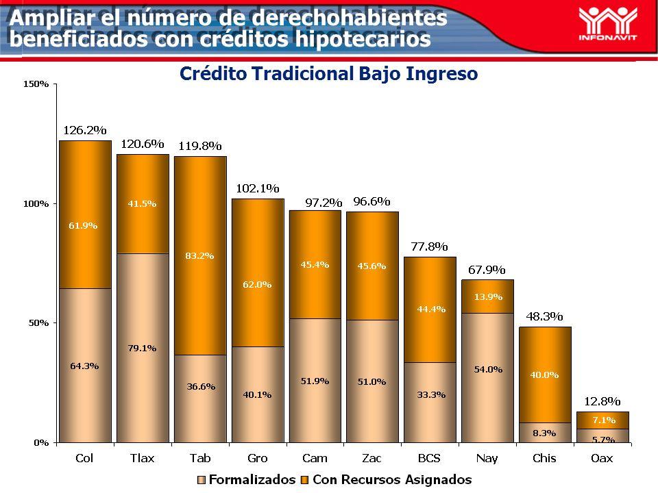 Crédito Tradicional Bajo Ingreso Grupo C AL 20 de febrero del 2005 Ampliar el número de derechohabientes beneficiados con créditos hipotecarios