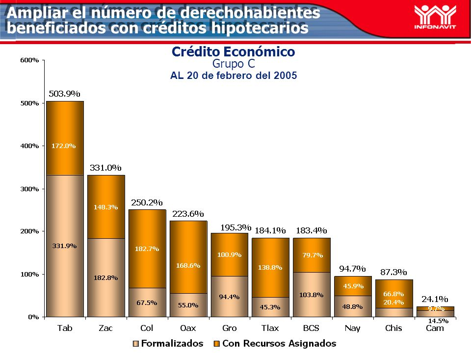 Crédito Económico Grupo C AL 20 de febrero del 2005 Ampliar el número de derechohabientes beneficiados con créditos hipotecarios
