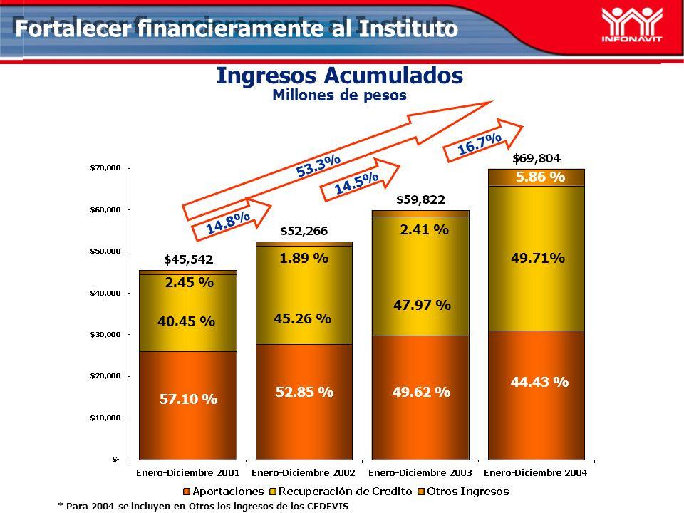 Ingresos Acumulados Millones de pesos Fortalecer financieramente al Instituto 14.8% 14.5% 53.3% 40.45 % 57.10 % 2.45 % 45.26 % 52.85 % 1.89 %49.71% 44