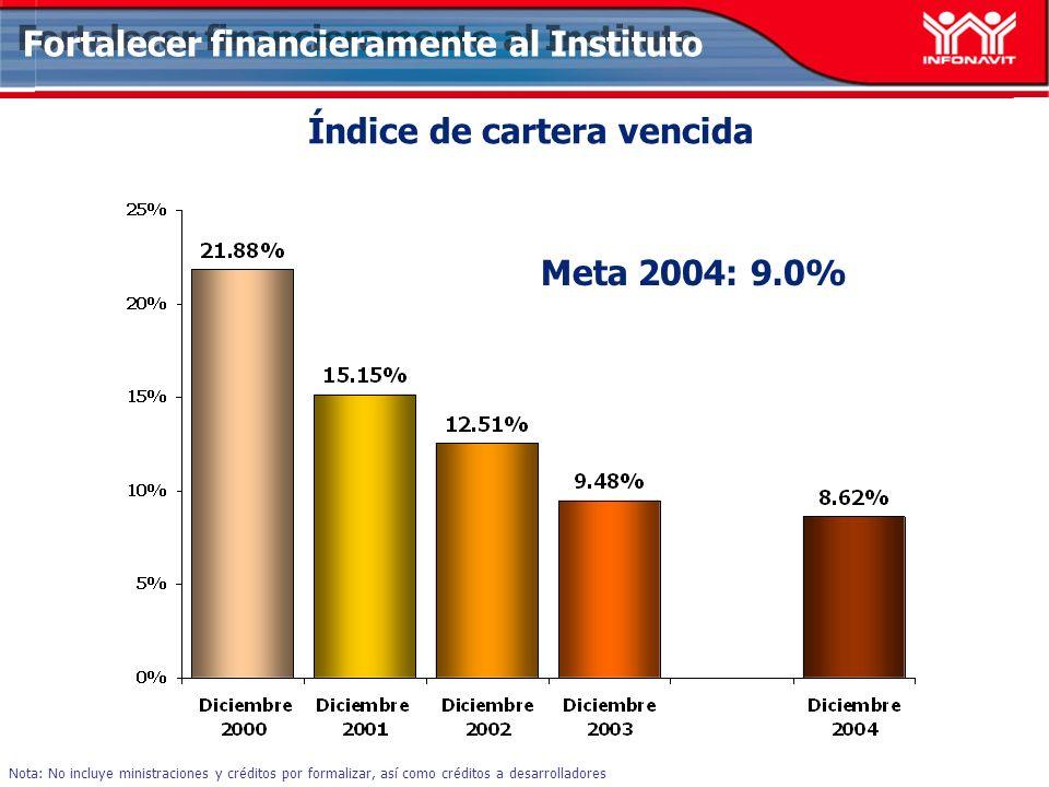 Índice de cartera vencida Meta 2004: 9.0% Nota: No incluye ministraciones y créditos por formalizar, así como créditos a desarrolladores Fortalecer fi