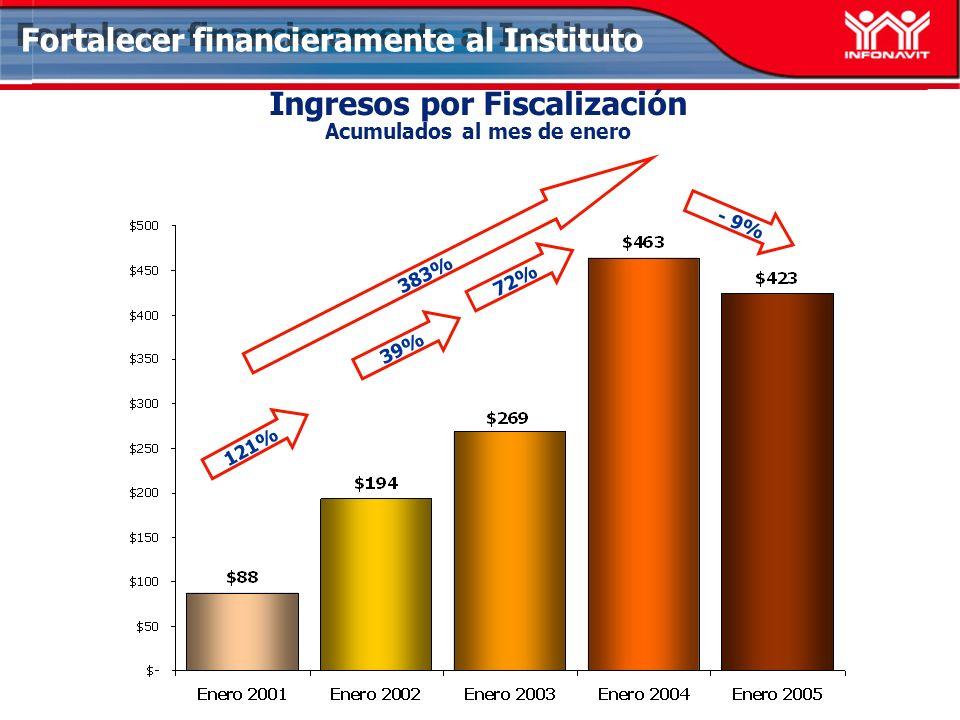 Ingresos por Fiscalización Acumulados al mes de enero 121% - 9% 383% 39% Fortalecer financieramente al Instituto 72%