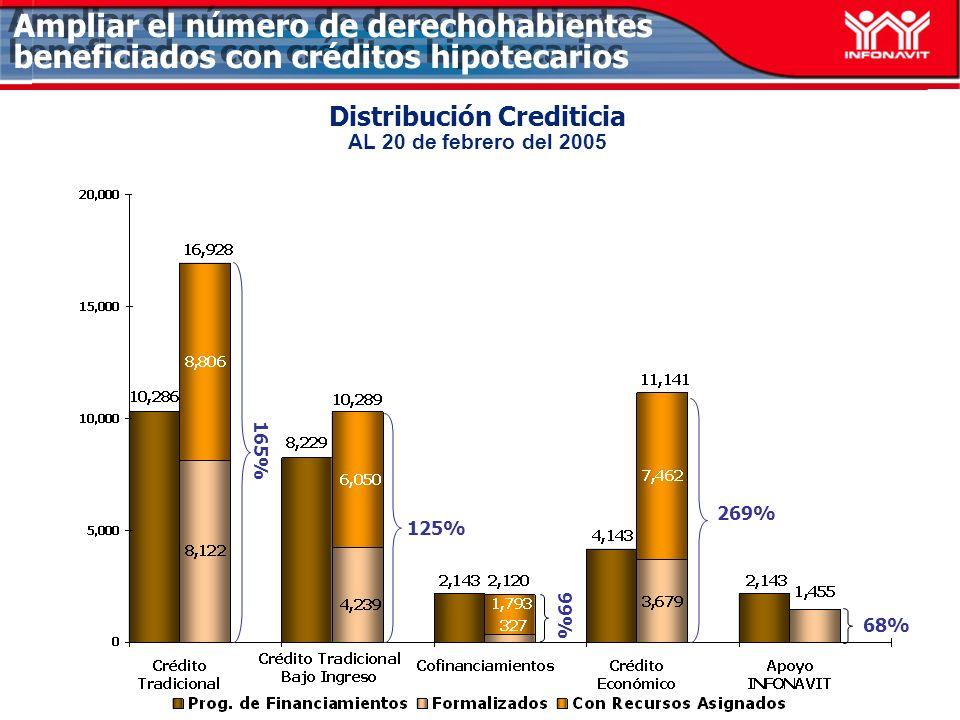 Distribución Crediticia AL 20 de febrero del 2005 68% 125% 165% Ampliar el número de derechohabientes beneficiados con créditos hipotecarios 269% 99%