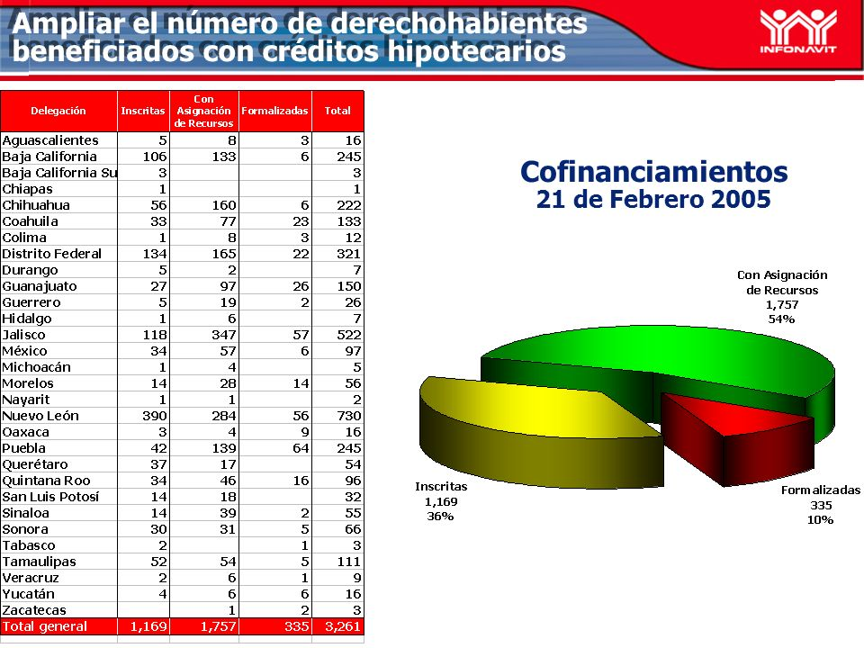 Avance Crediticio por línea de crédito Al 20 de febrero del 2005 Total LII: 15,827 : 96.70% (Sin considerar Apoyo INFONAVIT) Ampliar el número de derechohabientes beneficiados con créditos hipotecarios