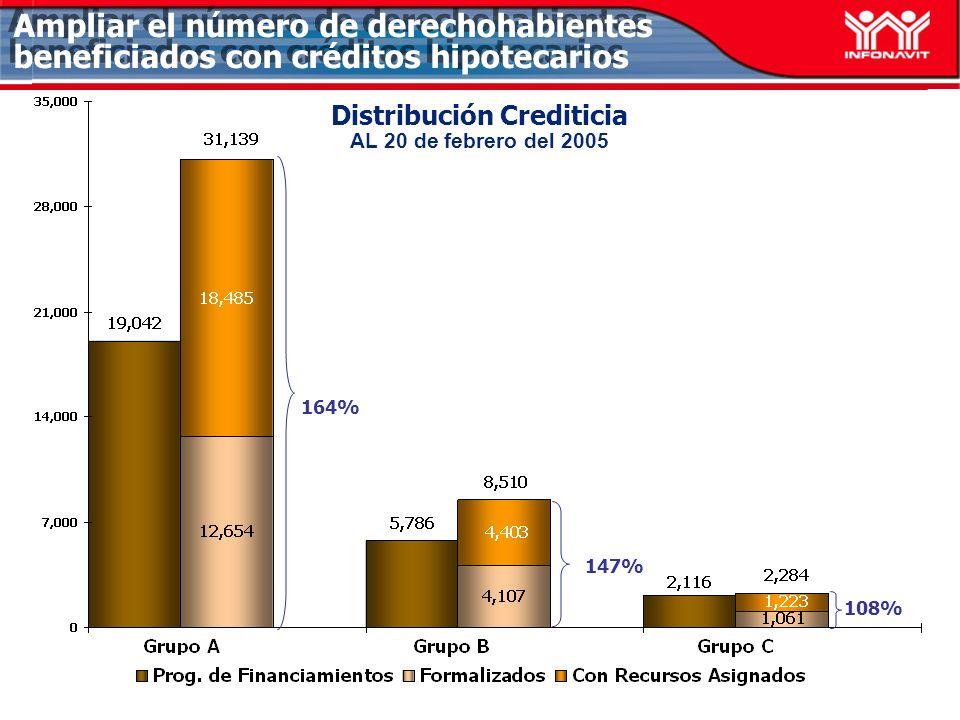 Avance Crediticio Grupo A AL 20 de febrero del 2005 133% 298% 69% Ampliar el número de derechohabientes beneficiados con créditos hipotecarios 172% 107%