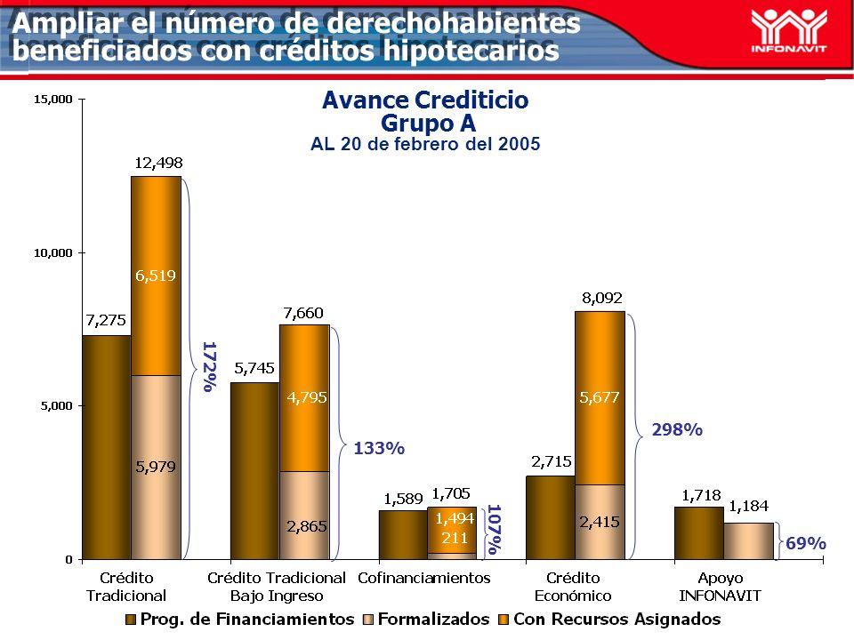 Avance Crediticio Grupo A AL 20 de febrero del 2005 133% 298% 69% Ampliar el número de derechohabientes beneficiados con créditos hipotecarios 172% 10