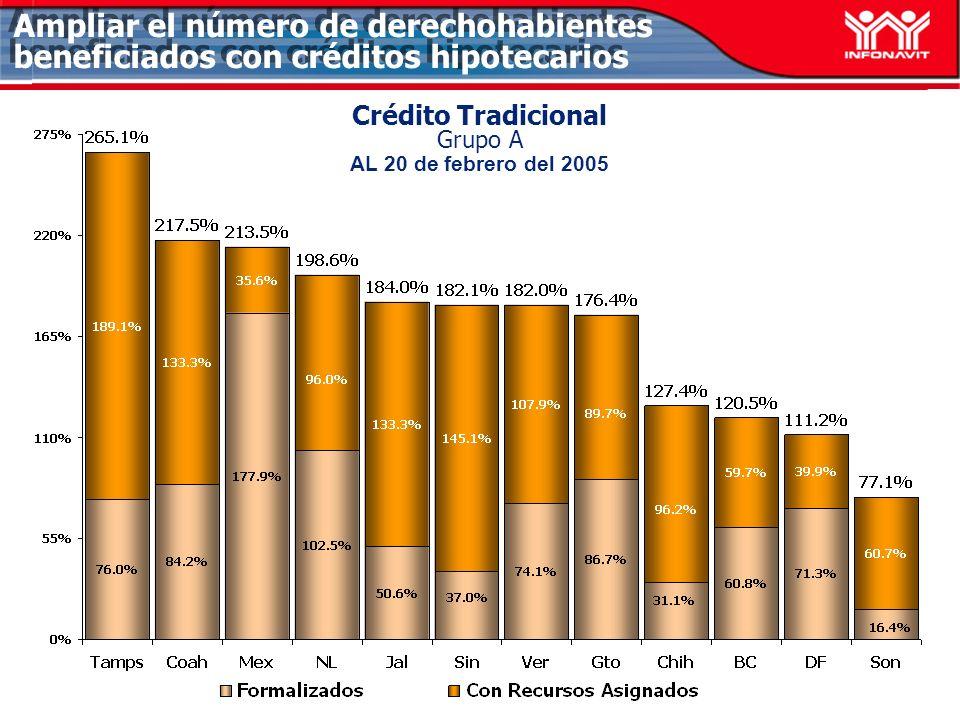 Ampliar el número de derechohabientes beneficiados con créditos hipotecarios Crédito Tradicional Bajo Ingreso Grupo A AL 20 de febrero del 2005