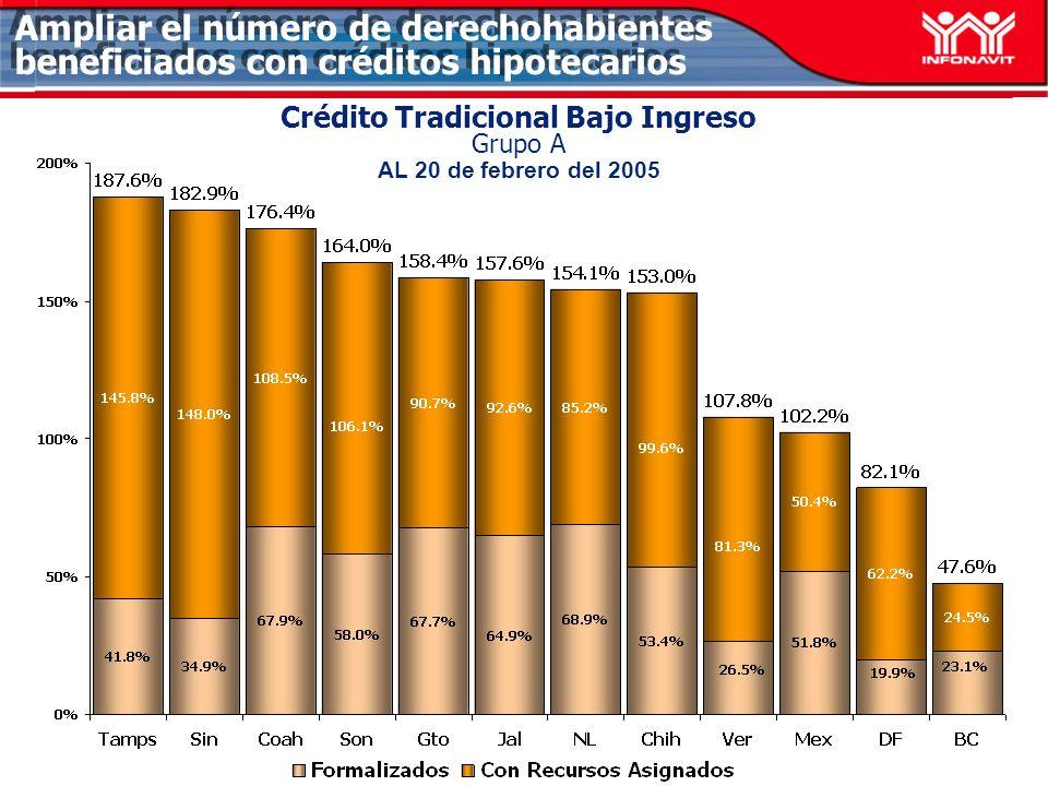 Cofinanciamientos Grupo A AL 20 de febrero del 2005 Ampliar el número de derechohabientes beneficiados con créditos hipotecarios