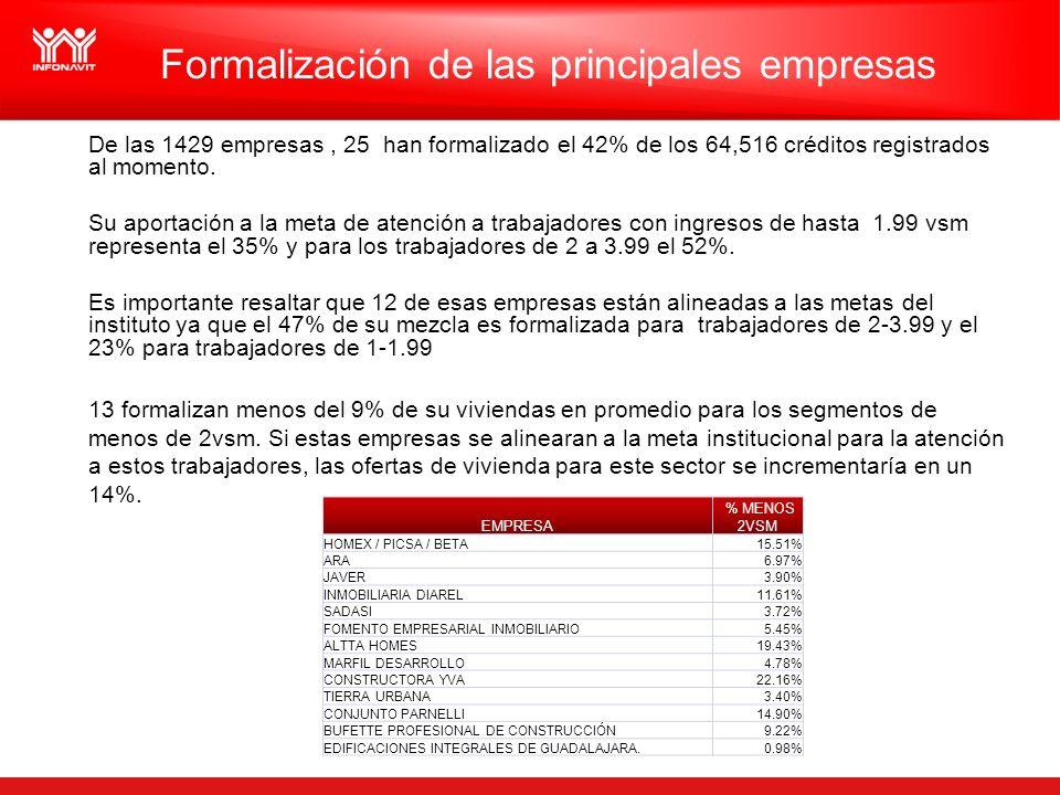 De las 1429 empresas, 25 han formalizado el 42% de los 64,516 créditos registrados al momento.