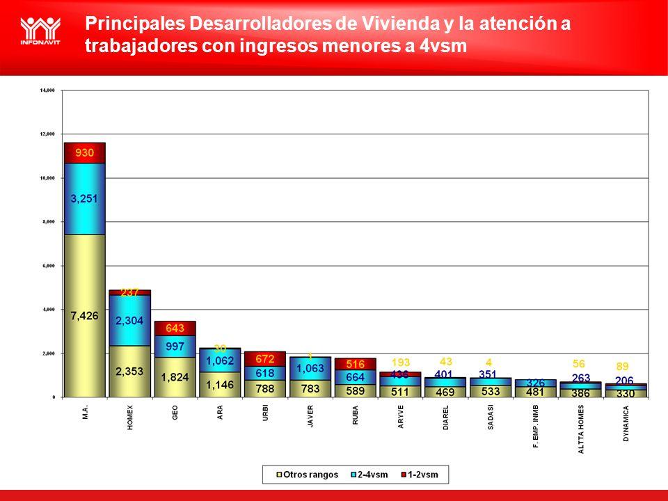 Principales Desarrolladores de Vivienda y la atención a trabajadores con ingresos menores a 4vsm