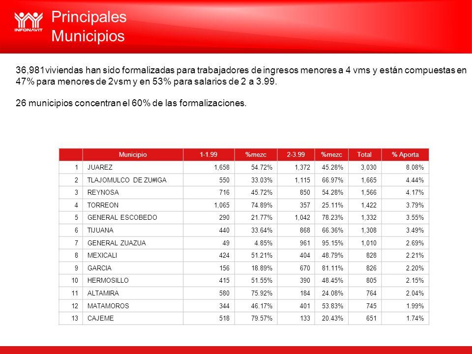 Municipio1-1.99%mezc2-3.99%mezcTotal% Aporta 1JUAREZ1,65854.72%1,37245.28%3,0308.08% 2TLAJOMULCO DE ZU#IGA55033.03%1,11566.97%1,6654.44% 3REYNOSA71645.72%85054.28%1,5664.17% 4TORREON1,06574.89%35725.11%1,4223.79% 5GENERAL ESCOBEDO29021.77%1,04278.23%1,3323.55% 6TIJUANA44033.64%86866.36%1,3083.49% 7GENERAL ZUAZUA494.85%96195.15%1,0102.69% 8MEXICALI42451.21%40448.79%8282.21% 9GARCIA15618.89%67081.11%8262.20% 10HERMOSILLO41551.55%39048.45%8052.15% 11ALTAMIRA58075.92%18424.08%7642.04% 12MATAMOROS34446.17%40153.83%7451.99% 13CAJEME51879.57%13320.43%6511.74% 36,981viviendas han sido formalizadas para trabajadores de ingresos menores a 4 vms y están compuestas en 47% para menores de 2vsm y en 53% para salarios de 2 a 3.99.