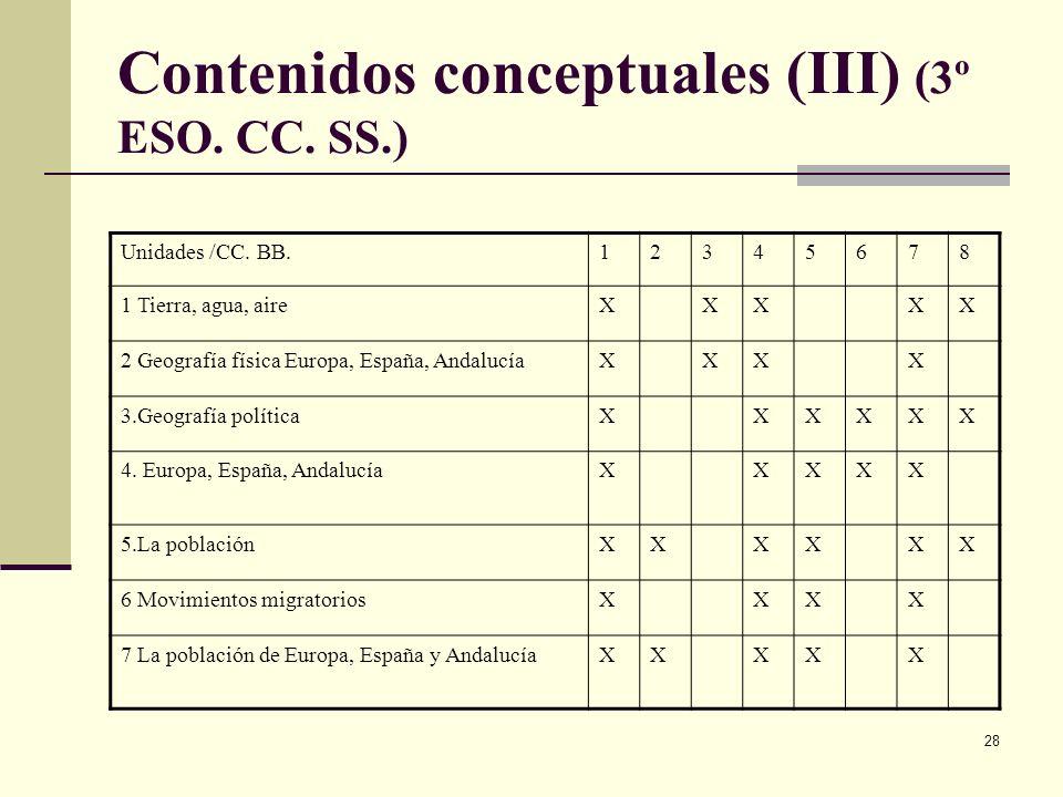 28 Contenidos conceptuales (III) (3º ESO. CC. SS.) Unidades /CC. BB.12345678 1 Tierra, agua, aireXXXXX 2 Geografía física Europa, España, AndalucíaXXX