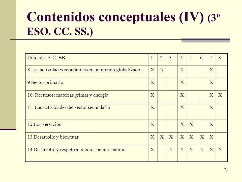 29 Contenidos conceptuales (IV) (3º ESO. CC. SS.) Unidades /CC. BB.12345678 8 Las actividades económicas en un mundo globalizadoXXXX 9 Sector primario