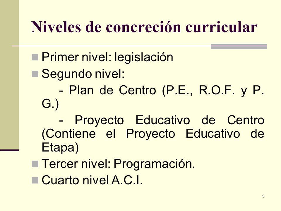 9 Niveles de concreción curricular Primer nivel: legislación Segundo nivel: - Plan de Centro (P.E., R.O.F. y P. G.) - Proyecto Educativo de Centro (Co