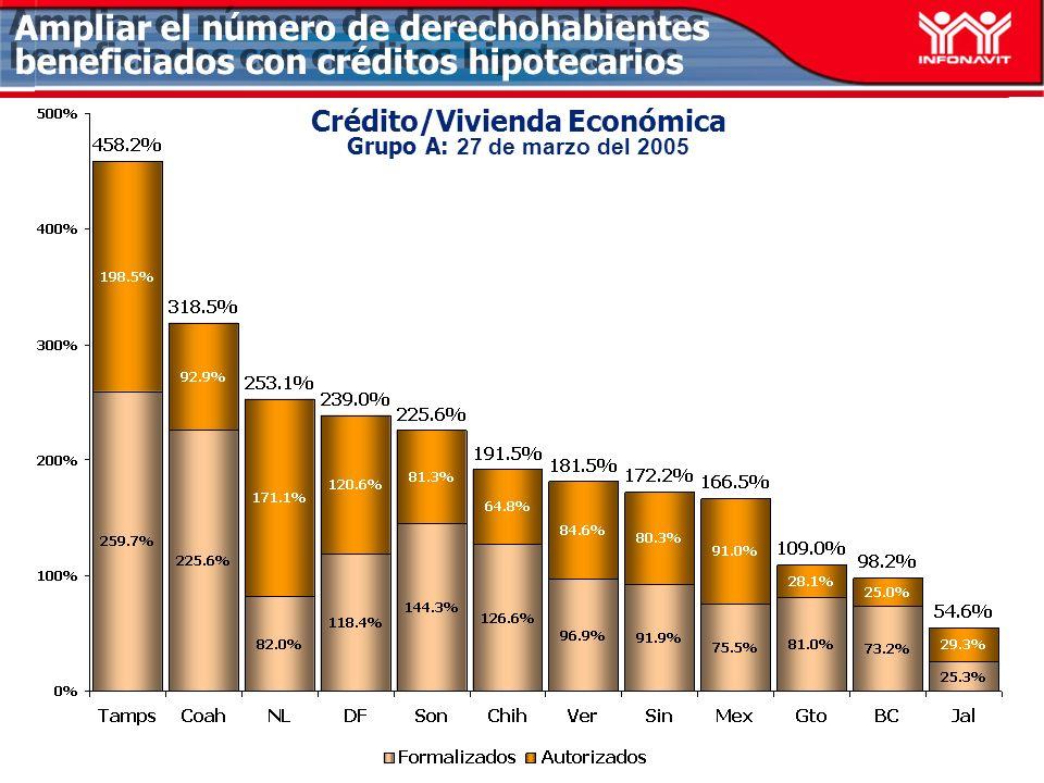 Crédito/Vivienda Económica Grupo A: 27 de marzo del 2005 Ampliar el número de derechohabientes beneficiados con créditos hipotecarios