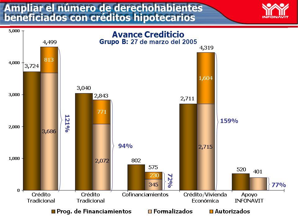 Avance Crediticio Grupo B: 27 de marzo del 2005 94% 77% Ampliar el número de derechohabientes beneficiados con créditos hipotecarios 159% 121% 72%