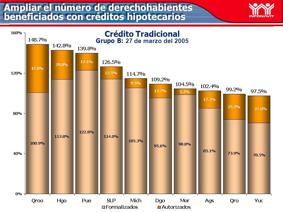 Ampliar el número de derechohabientes beneficiados con créditos hipotecarios Crédito Tradicional Grupo B: 27 de marzo del 2005