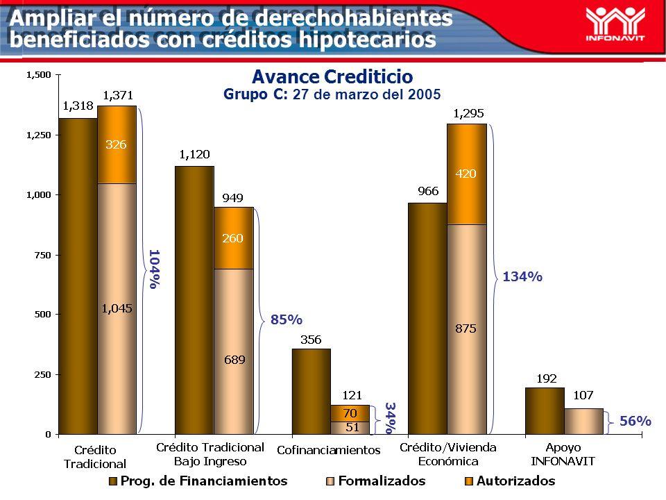 Avance Crediticio Grupo C: 27 de marzo del 2005 85% 134% 56% Ampliar el número de derechohabientes beneficiados con créditos hipotecarios 34% 104%